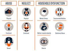 The Adverse Childhood Experiences (ACE) study identifies 3 types of ACEs which include abuse neglect & household dysfunction.The rougher your childhood the higher the risk for health problems as an adult