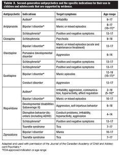 antipsychotics list of generation mental health medication Mental Health Medications, Psychiatric Medications, Psychiatric Nurse Practitioner, Psychiatric Mental Health Nursing, Mental Health First Aid, Mental Health Quotes, Depression Remedies, Nurse Practioner, Schizophrenia