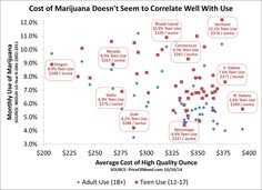 Comparing PriceofWeed to Monthly Use - doesn't look like price matters much.