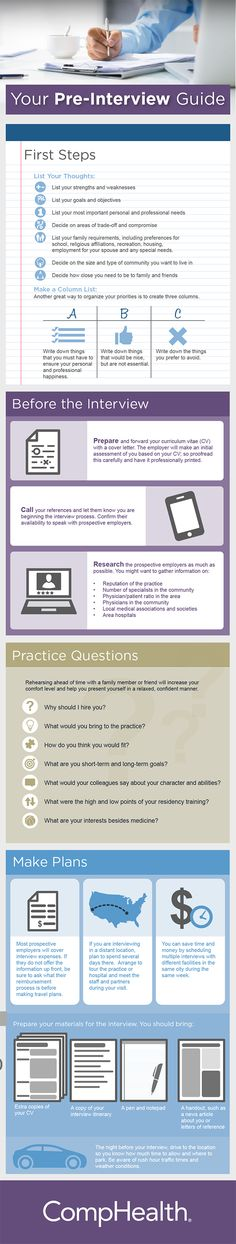 Residents and Fellows: Interview Preparation Guide (Infographic)