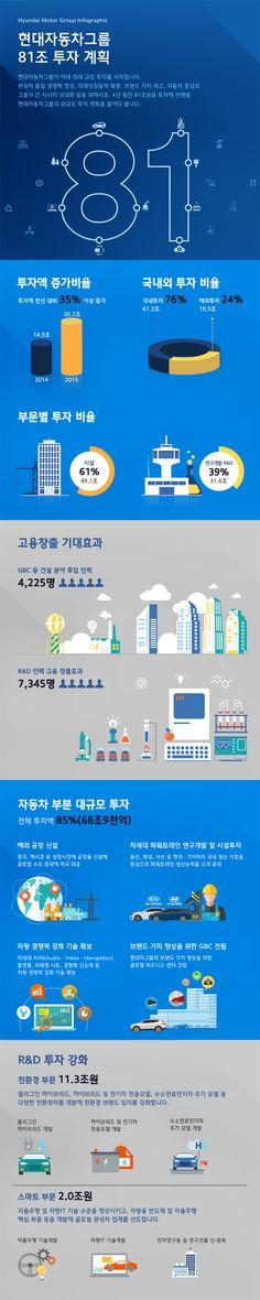 현대자동차그룹 81조 투자계획 - 4년동안 81조원을 투자해 진행될 현대자동차그룹의 대규모 투자 계획을 들여다 봅니다. Infographics representing Hyundai motor group's 81 trillion won investment plan - See the sunstantial investment plan that Hyundai motor group will start by investing 81 trillion won for 4 years.