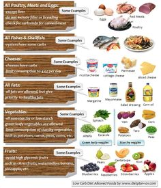 Ideal protein diet plan phase 2