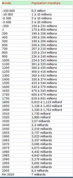 Sur ce tableau nous pouvons voir: la population mondiale à partir de -100 000 ans av J-C jusqu'a fin 2010 et ensuite le nombre de la population mondiale (de 0.5 million en -100 000 av J-C à 7 miliards en 2010).