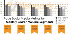 The Newest Netmark.com Google Ranking Factors Study Shows Correlations by Keyword Search Volume.