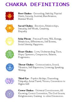 Image from http://www.thundervisionrecords.com/img/chakra_definitions.gif.