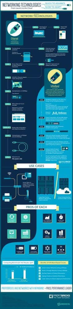 Networking Technologies - From Launch To The Cloud #infographic
