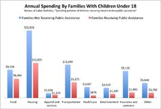 This chart blows up the myth of the welfare queen:  Annual spending per person for families with vs. without public assistance | The Atlantic