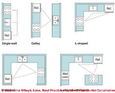 Optimal Kitchen Layout 1 wall kitchen layouts | when planning a one-wall kitchen, the