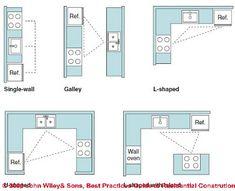 Typical kitchen layouts. Figure 6-1: Kitchen & Bath Design (C) J Wiley S Bliss