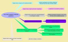 Research methods   sociologytwynham.com