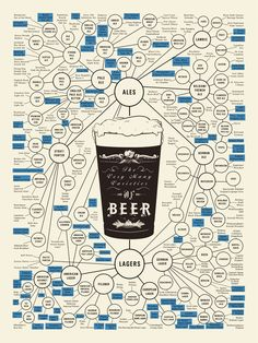 All varieties of Beer by Pop Chart Labs. possibly blow it to a poster and hang as artwork!