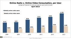 Stitcher and Pandora vs. YouTube is no contest >>Online-Video-v-Online-Radio-Consumption-Apr2013