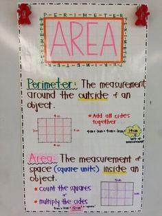 Math Charts, Math Anchor Charts, Math Strategies, Math Resources, Multiplication Strategies, Math Activities, Area And Perimeter, Math Poster, Math Measurement