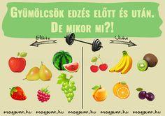 gyümölcsevés edzés előtt és után
