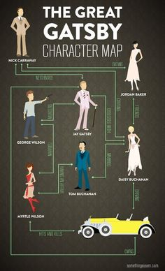 ' The Great Gatsby' Character Map  by F. Scott Fitzgerald