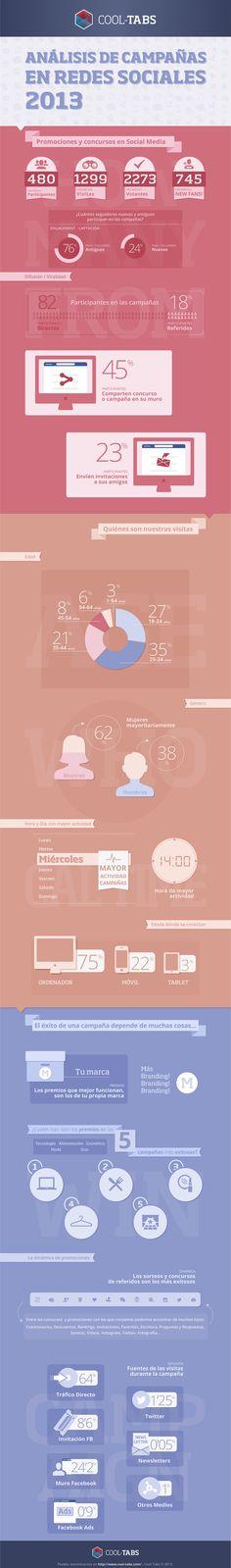 Estudio sobre el 2013 y sus concursos en redes sociales #Infografía Social Media Tips, Social Media Marketing, Online Marketing, Marketing And Advertising, Digital Marketing, Blogging, Community Manager, La Red, Management