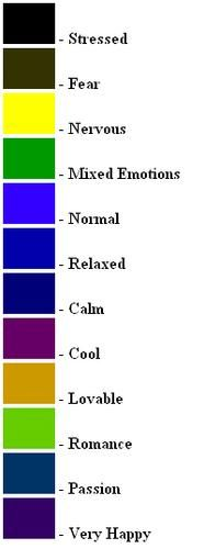 Mood Ring Chart  Retro Everything    Mood Rings Chart