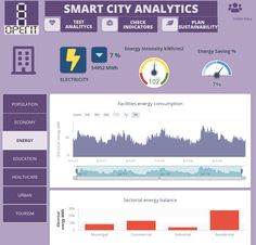 Online energy management of facilities and utilities for smart cities . #smartcities #energy #analytics #data #facilities #utilities Building Management System, Performance Measurement, Facility Management, Smart City, Data Analytics, Big Data, Infographics, Cities