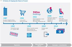 [Infographic] A history of shaping the future of travel