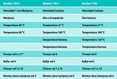 Tabla conversion temperaturas