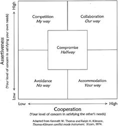 Remember this from Grad School!  Conflict resolution