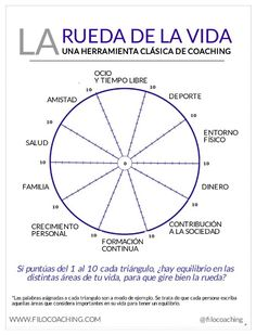 Autoayuda y Superacion Personal Coaching Personal, Life Coaching, Coaching Quotes, Emotional Intelligence, Self Development, Personal Development, Better Life, Self Improvement, Good To Know
