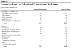 Los empleados federales crecen en número durante la crisis, ganan más que sus equivalentes del sector privado pero además están menos calificados que los trabajadores del sector privado. Como el Directorio de esta compañía pública evaluaría la gestion del CEO?