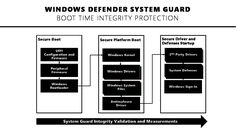 Windows Defender System Guard: έρχεται με το Spring Creators Update
