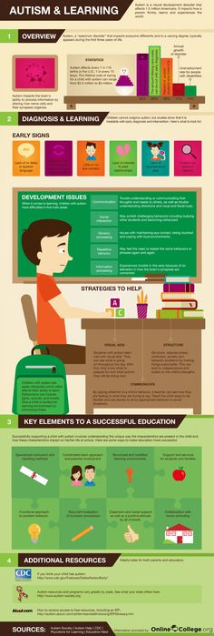 """""""What is autism and how does it affect a way a person learns? This infographic takes a look at autism and learning. It shows what obstacles people have when they're autistic and what ways they can facilitate their education."""""""