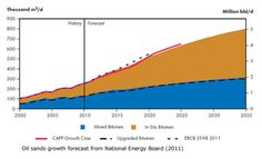 Alberta Oil Sands growth 9-7-2012 Oil Sands, Water Pollution, Gas And Electric, Environmental Issues, Sustainability, Politics, History, Historia, Sustainable Development