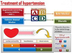 hypertension mnemonics | TREATMENT OF HYPERTENSION