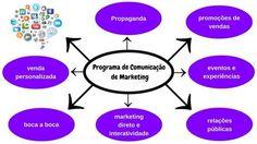 Programa de comunicação de Marketing.