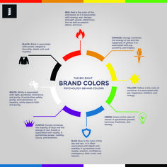 Psychology infographic and charts Graphic Springs Psychology of Color Business Logo. Infographic Description Graphic Springs Psychology of Color Colors Of Fire, Colors And Emotions, Web Design, Color Meanings, Colors And Their Meanings, Color Psychology, To Color, Color Blue, Orange Color