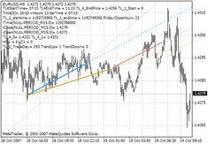 4 Trendlines V3 Metatrader 4 Forex Indicator Drawing Conclusions