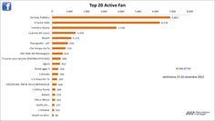 #SocialTV, performance dei programmi tv su Facebook e Twitter dal 15-22 Novembre