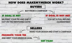 How does MakeMyMerch work