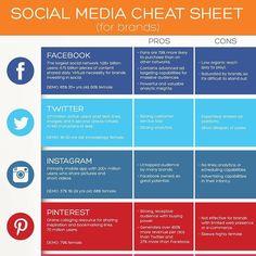 #SocialMedia #cheatsheet for #brands