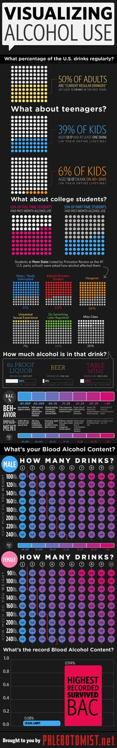 Blood Alcohol infographic