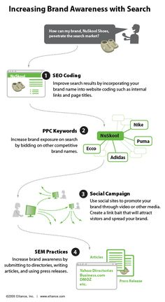 """SEO Infographics When brand awareness is the goal, it's sometimes easy to  implement PPC as a """"go to"""" for increasing awareness quickly and  effectively. But, paid search is just one part of a broader,  long-term brand awareness campaign. This week's infographic  explores how SEMs can utilize all facets of search to achieve  increased brand awareness."""