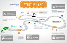 Startup Land Infographic - courtesy CoFoundersLab and @DaveParkerSEA