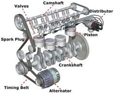 Car Engine Uncovered..explains the steps the car goes through after you turn the key..