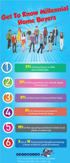 Millennial Home Buyers [Infographic] from House Hunt