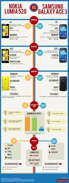 Nokia Lumia 520 vs Samsung Galaxy Ace 3 #infographic