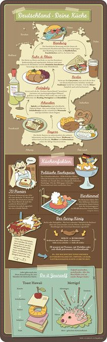 Infographic about German food