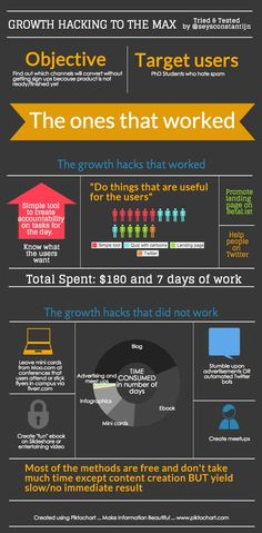 Growth hacking tried and tested | #infographics made in @Piktochart