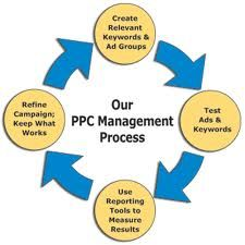 Getting naturally listed on search engines takes time and that's why Pay Per Click (PPC) as an online advertising tool gains prominence.