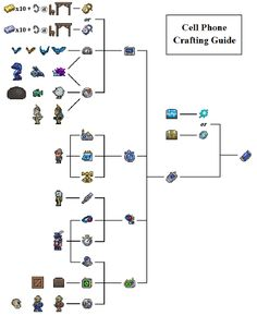 Cell Phone - Official Terraria Wiki