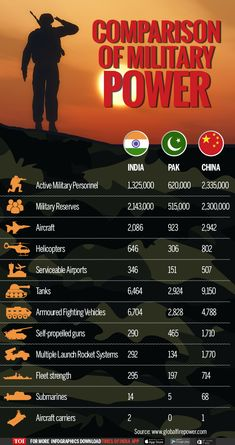 Infographic: Military Might: India vs Pakistan & China - Times of India Gernal Knowledge, General Knowledge Facts, Knowledge Quotes, Indian Army Special Forces, Indian Army Quotes, Indian Army Wallpapers, India Facts, History Of India, Army Love