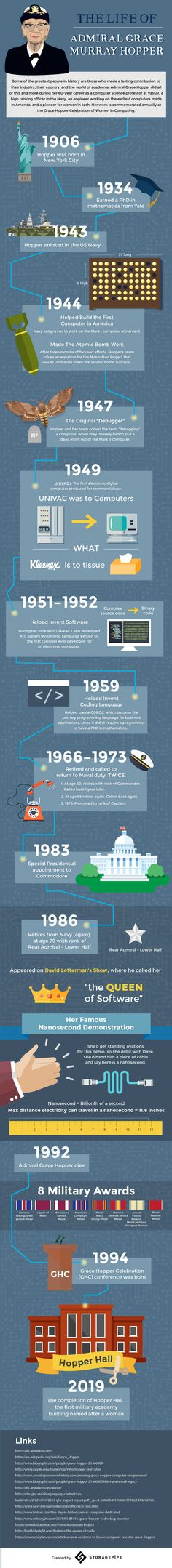 www.i-programmer.info news 82-heritage 10340-the-life-and-times-of-admiral-grace-hopper-infographic.html