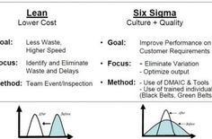 Lean Six Sigma is the study of variations and analytic conceptualization of the solutions to the problems faced daily on the shop-floor. This approach is a combination of Lean & Six Sigma Change Management, Business Management, Management Tips, Modelo Canvas, Amélioration Continue, Business Intelligence Solutions, 6 Sigma, Operational Excellence, Lean Manufacturing